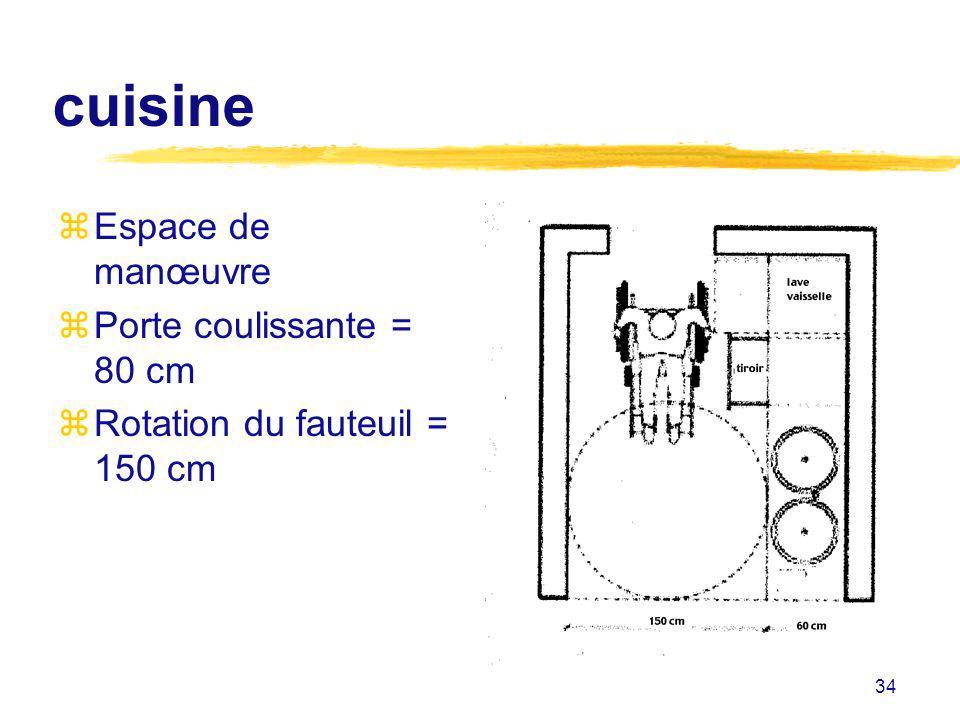 cuisine Espace de manœuvre Porte coulissante = 80 cm