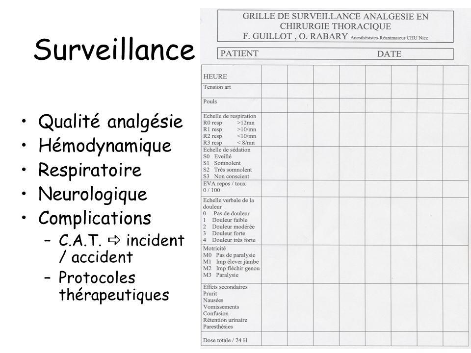Surveillance Qualité analgésie Hémodynamique Respiratoire Neurologique