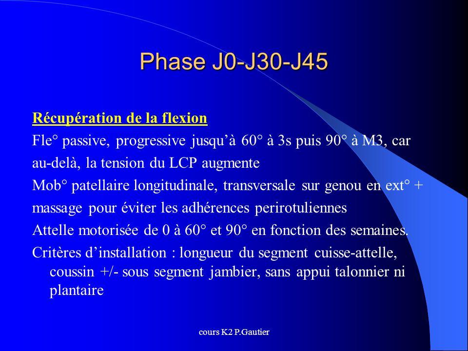 Phase J0-J30-J45 Récupération de la flexion