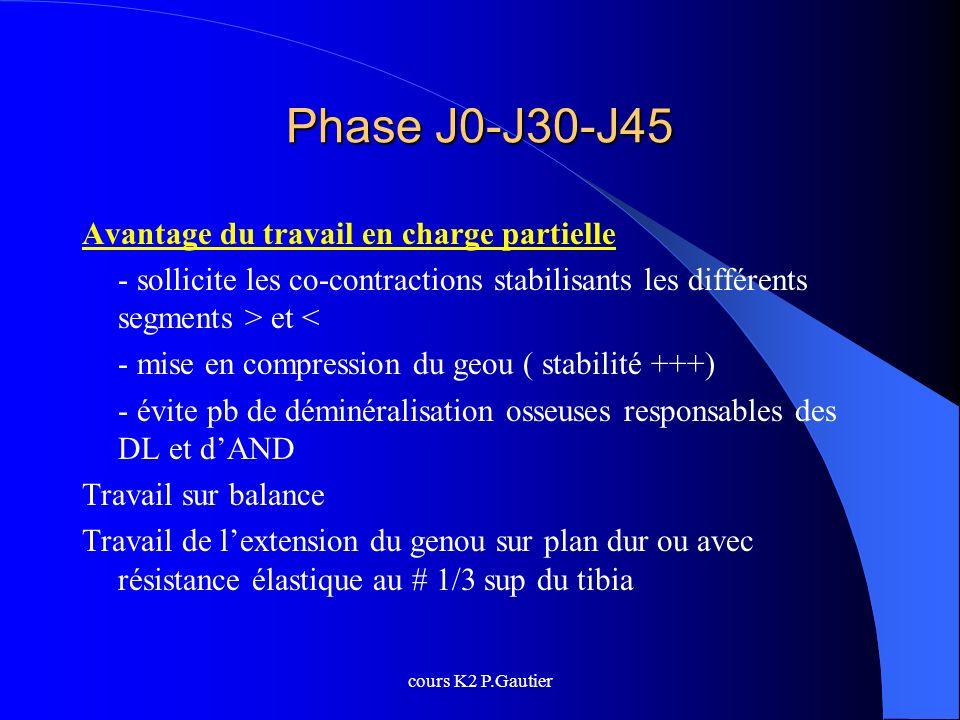 Phase J0-J30-J45 Avantage du travail en charge partielle