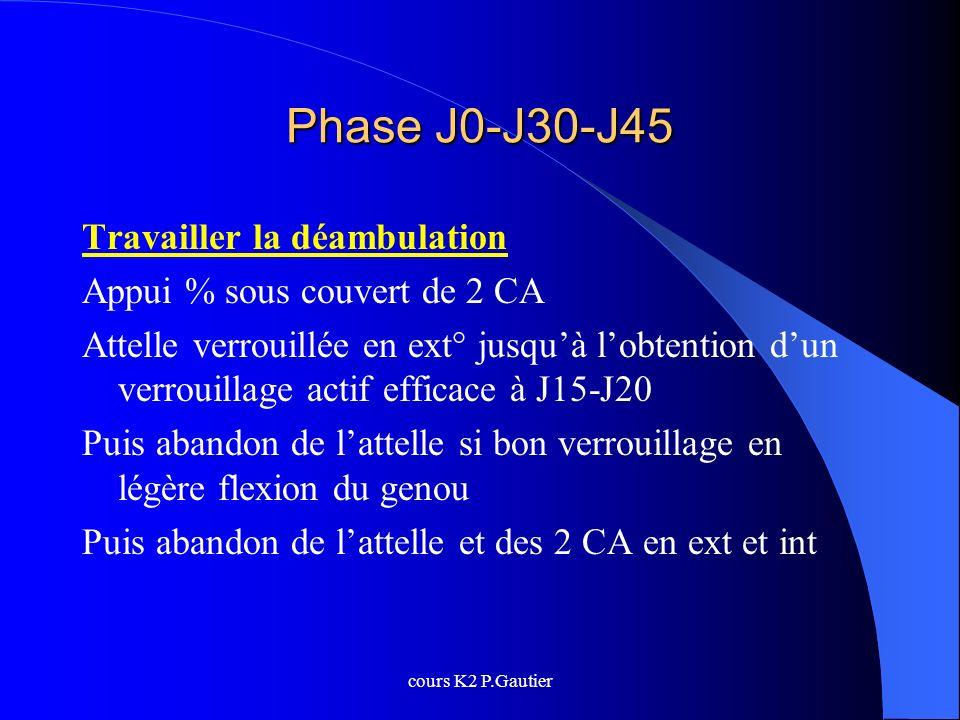 Phase J0-J30-J45 Travailler la déambulation