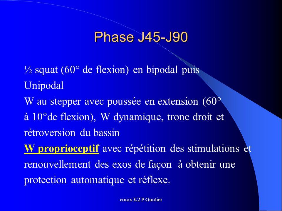 Phase J45-J90 ½ squat (60° de flexion) en bipodal puis Unipodal