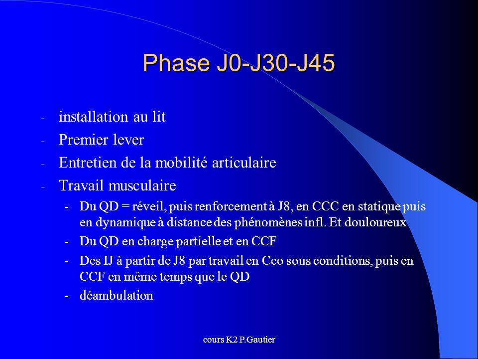 Phase J0-J30-J45 installation au lit Premier lever