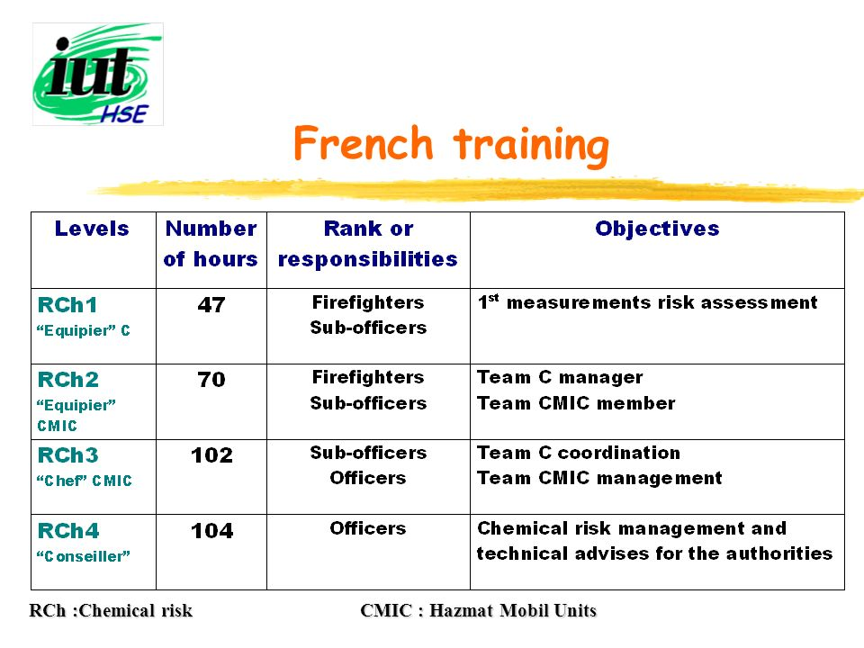 French training RCh :Chemical risk CMIC : Hazmat Mobil Units