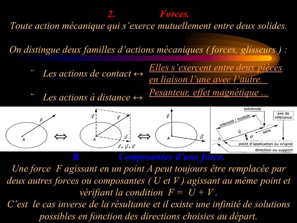 2. Forces. Toute action mécanique qui s'exerce mutuellement entre deux solides. On distingue deux familles d'actions mécaniques ( forces, glisseurs ) : ¨ Les actions de contact ↔ ¨ Les actions à distance ↔ B. Composantes d'une force. Une force F agissant en un point A peut toujours être remplacée par deux autres forces ou composantes ( U et V ) agissant au même point et vérifiant la condition F = U + V . C'est le cas inverse de la résultante et il existe une infinité de solutions possibles en fonction des directions choisies au départ.