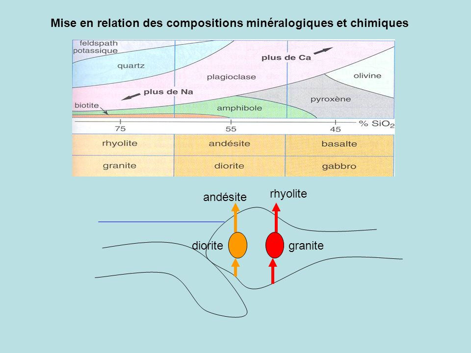 Mise en relation des compositions minéralogiques et chimiques