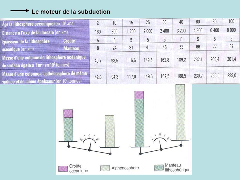 Le moteur de la subduction