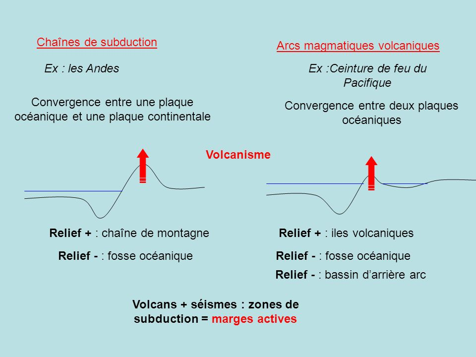 Volcans + séismes : zones de subduction = marges actives