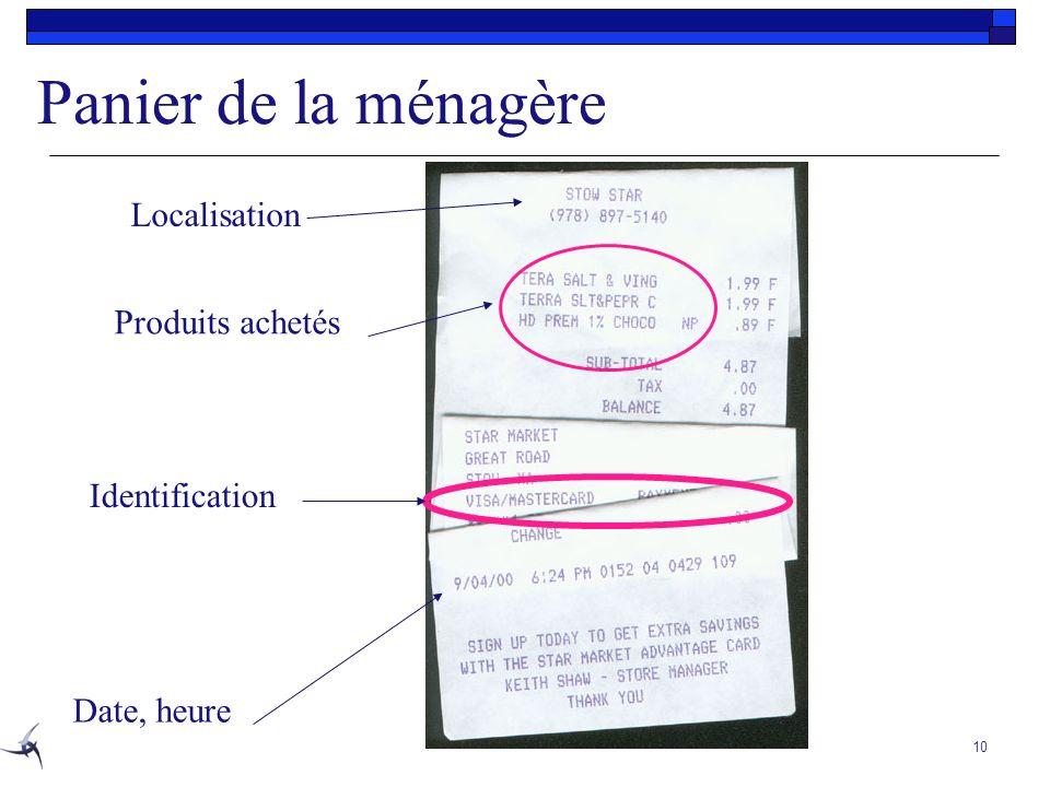 Panier de la ménagère Localisation Produits achetés Identification