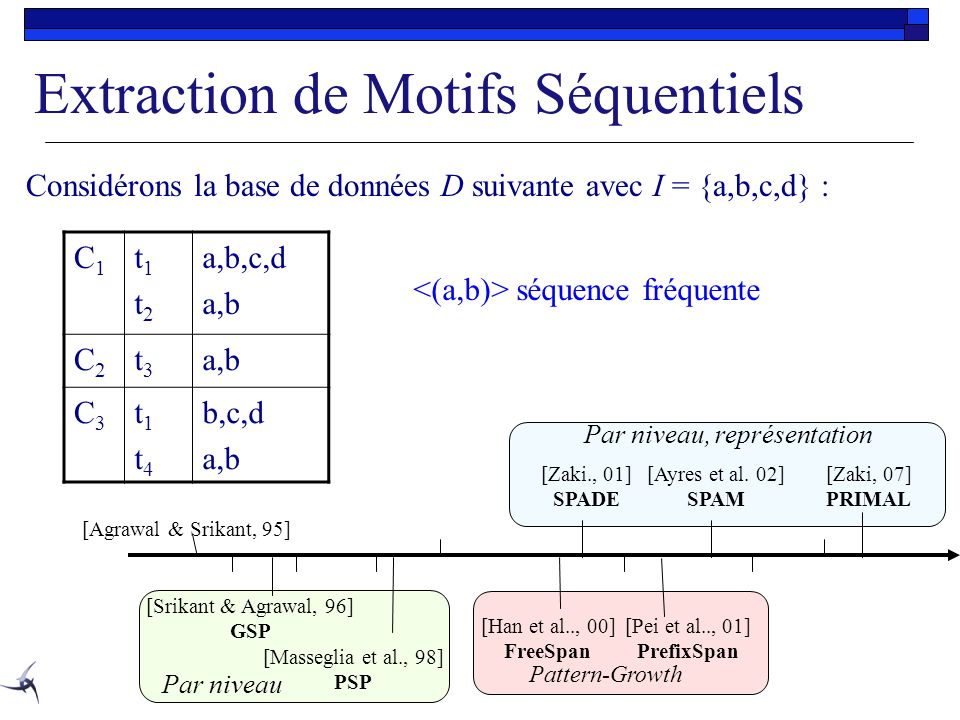 Extraction de Motifs Séquentiels