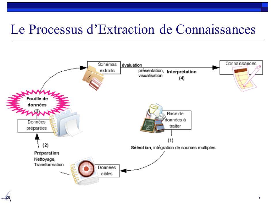 Le Processus d'Extraction de Connaissances
