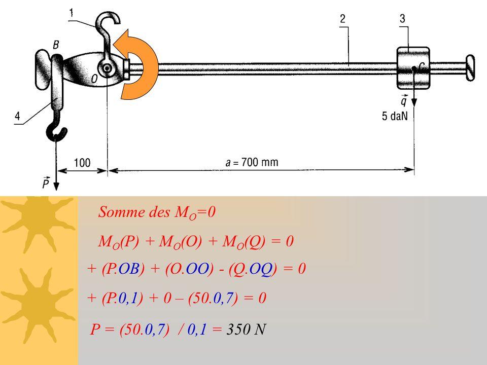 Somme des MO=0 MO(P) + MO(O) + MO(Q) = 0. + (P.OB) + (O.OO) - (Q.OQ) = 0. + (P.0,1) + 0 – (50.0,7) = 0.