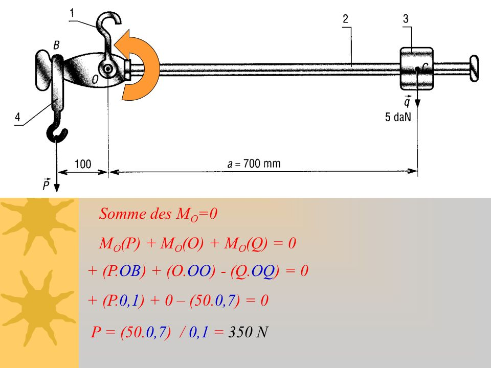 Somme des MO=0MO(P) + MO(O) + MO(Q) = 0. + (P.OB) + (O.OO) - (Q.OQ) = 0. + (P.0,1) + 0 – (50.0,7) = 0.