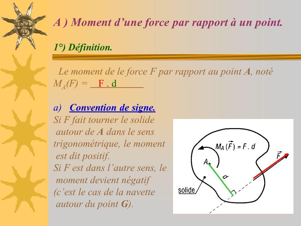 A ) Moment d'une force par rapport à un point. 1°) Définition