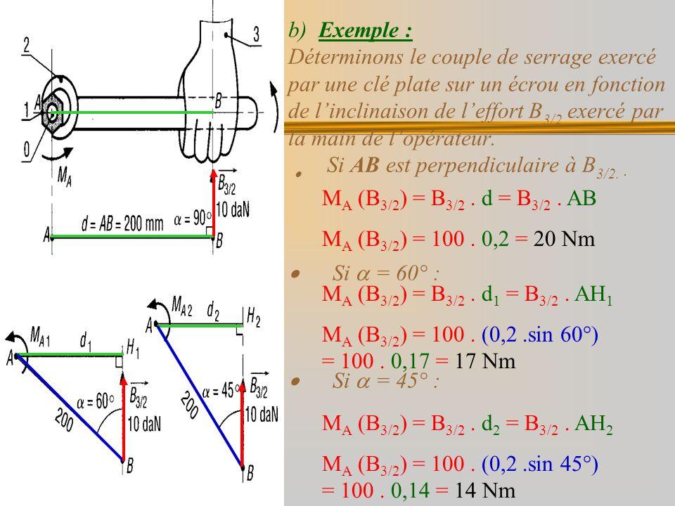 b) Exemple : Déterminons le couple de serrage exercé par une clé plate sur un écrou en fonction de l'inclinaison de l'effort B3/2 exercé par la main de l'opérateur. · Si AB est perpendiculaire à B3/2. · Si  = 60° : · Si  = 45° :