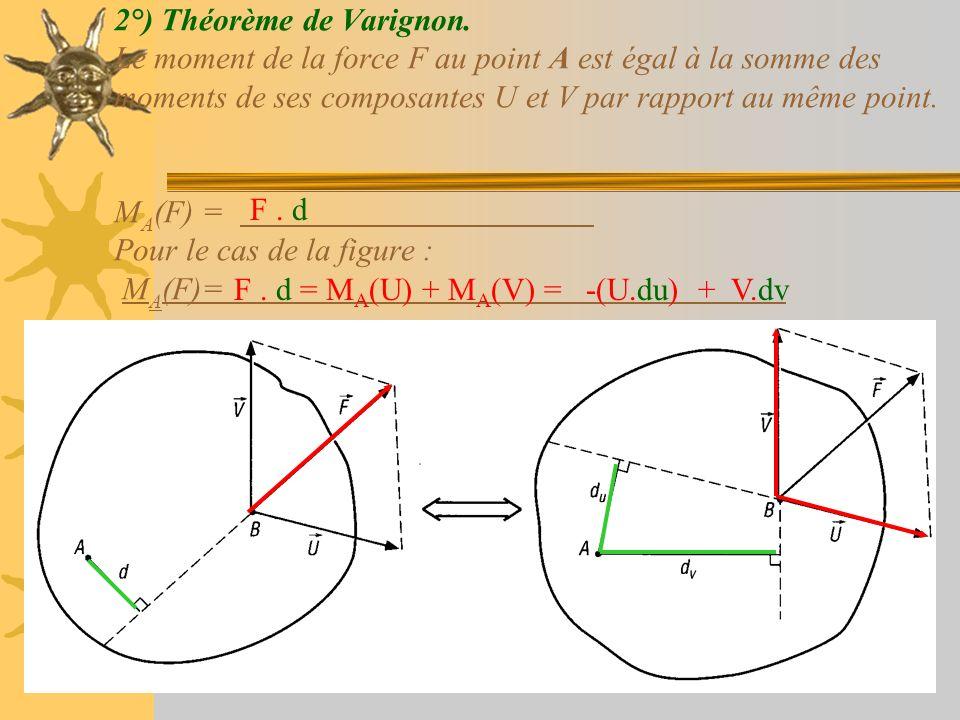 2°) Théorème de Varignon