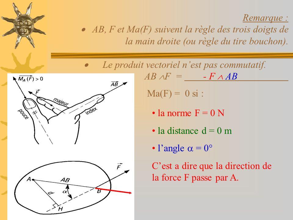 Remarque : · AB, F et Ma(F) suivent la règle des trois doigts de la main droite (ou règle du tire bouchon). · Le produit vectoriel n'est pas commutatif. AB F =