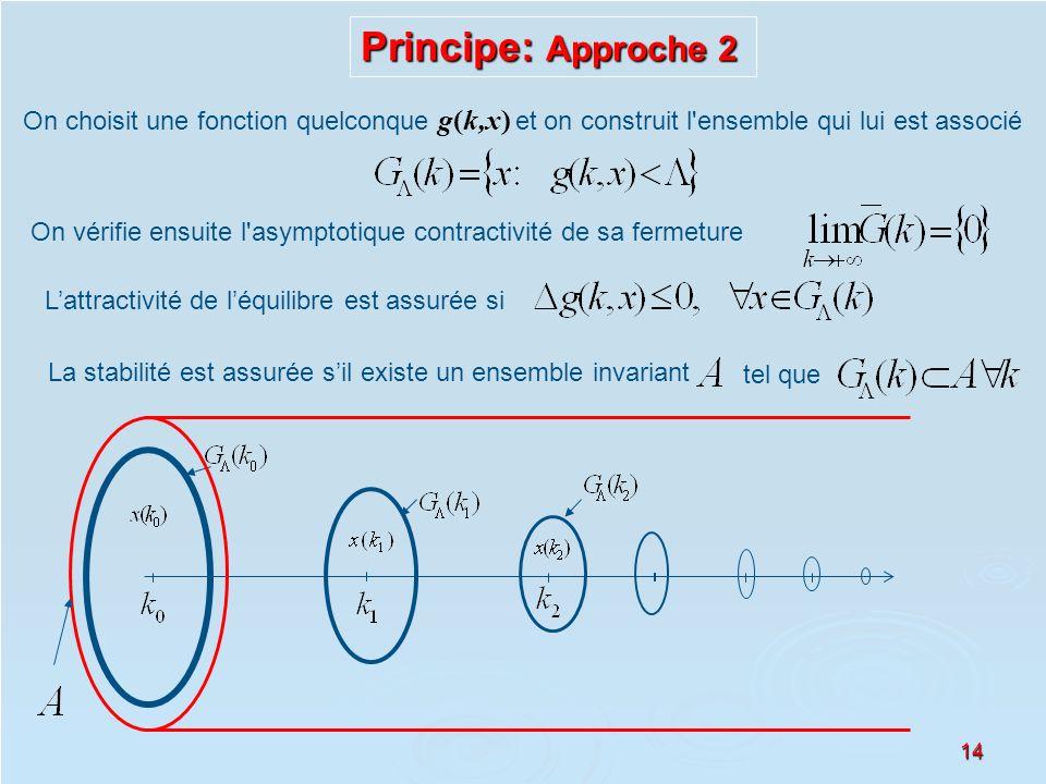 Principe: Approche 2 On choisit une fonction quelconque g(k,x) et on construit l ensemble qui lui est associé.