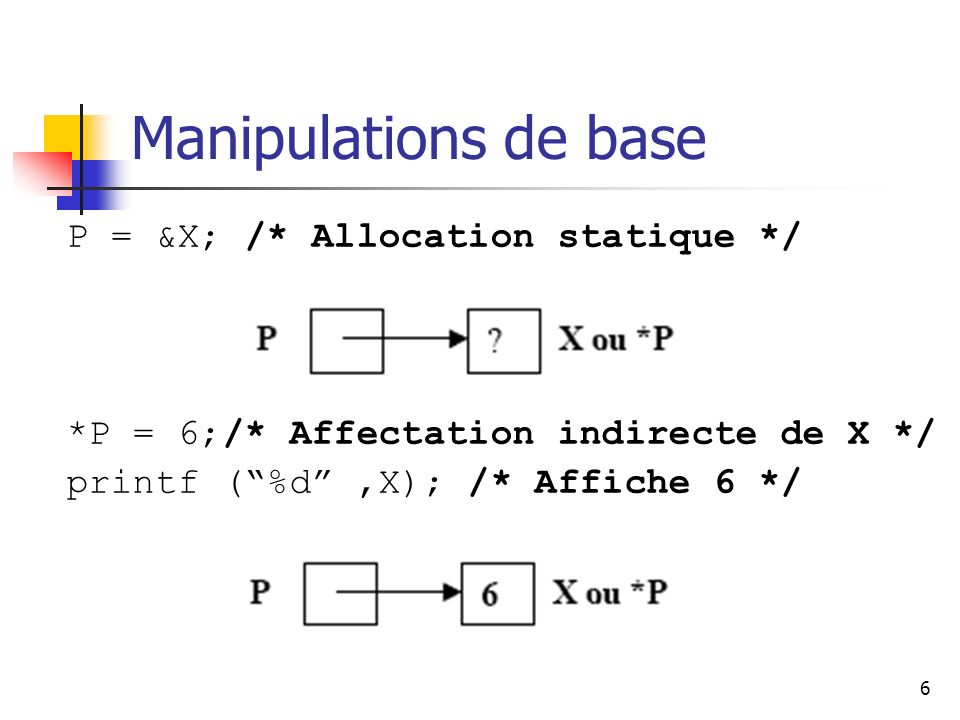 Manipulations de base P = &X; /* Allocation statique */
