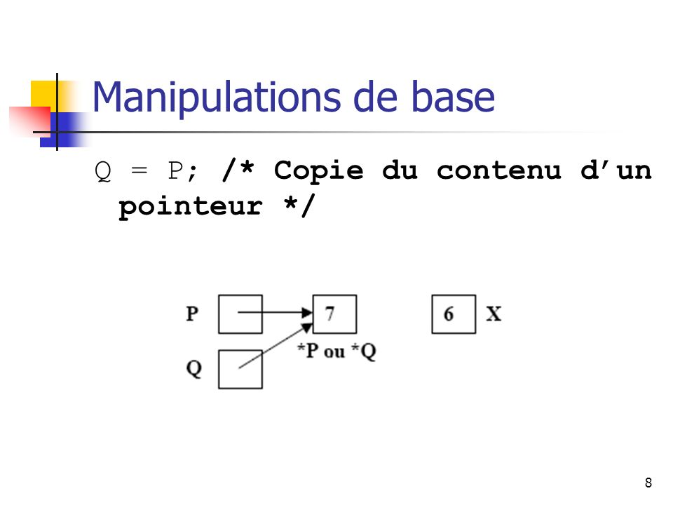Manipulations de base Q = P; /* Copie du contenu d'un pointeur */