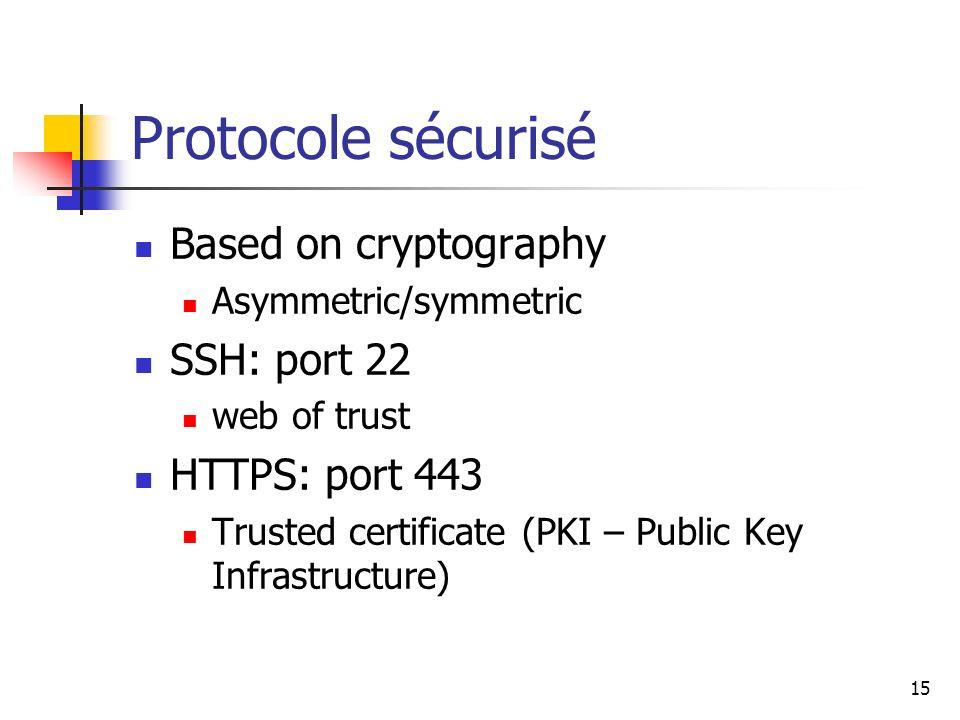 Protocole sécurisé Based on cryptography SSH: port 22 HTTPS: port 443
