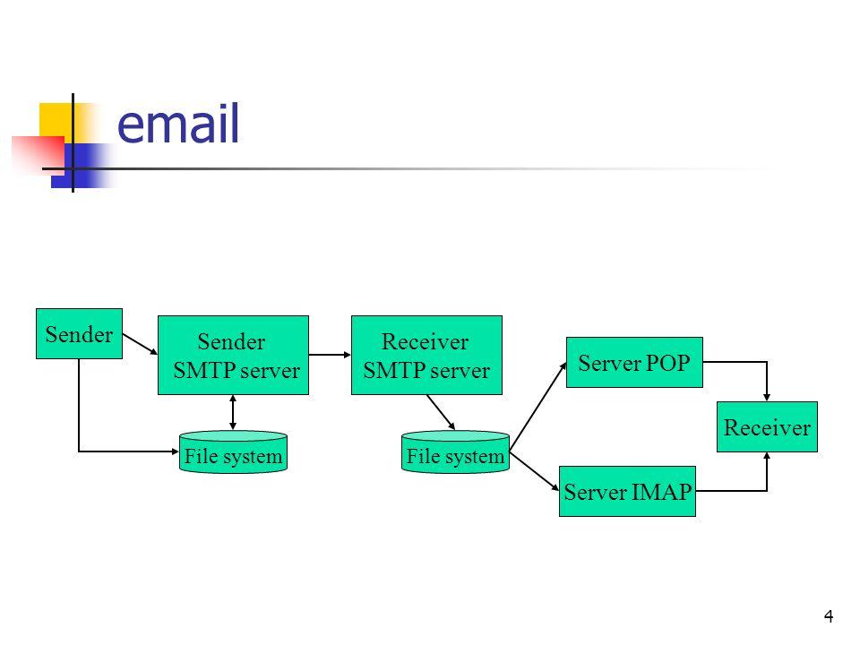 email Sender Sender SMTP server Receiver SMTP server Server POP