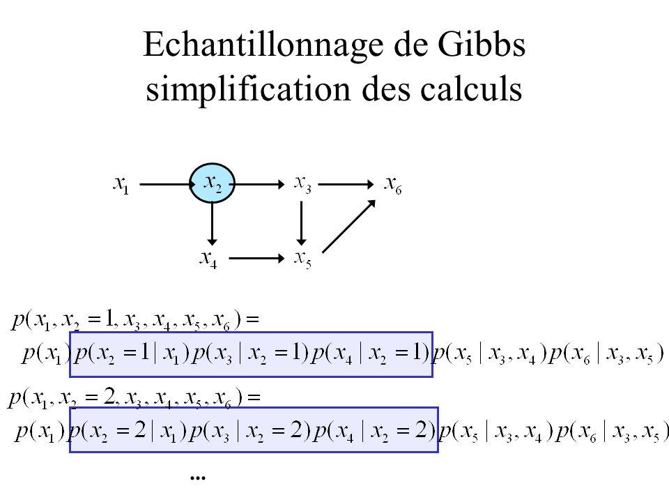 Echantillonnage de Gibbs simplification des calculs