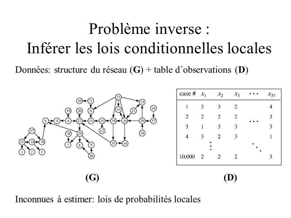 Problème inverse : Inférer les lois conditionnelles locales