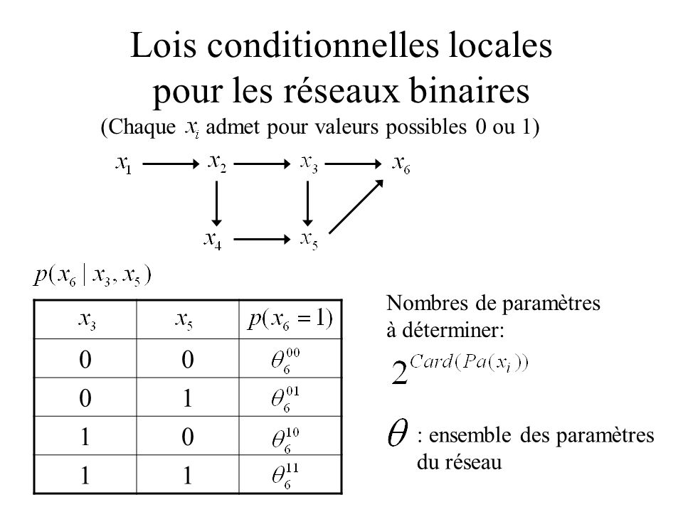 Lois conditionnelles locales pour les réseaux binaires