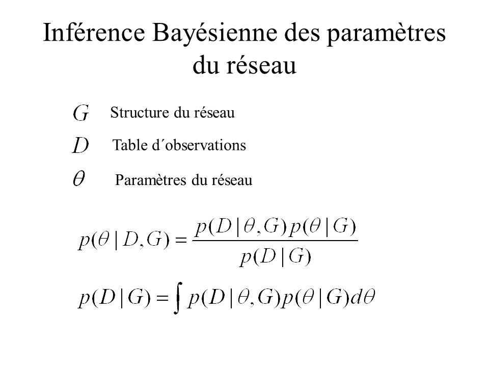 Inférence Bayésienne des paramètres du réseau