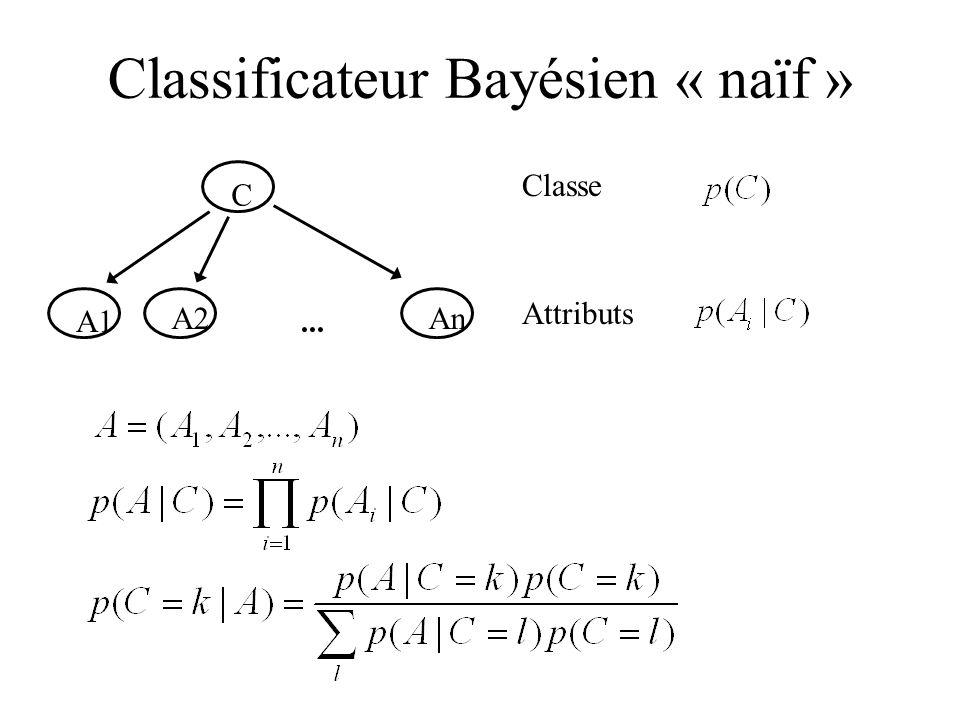 Classificateur Bayésien « naïf »