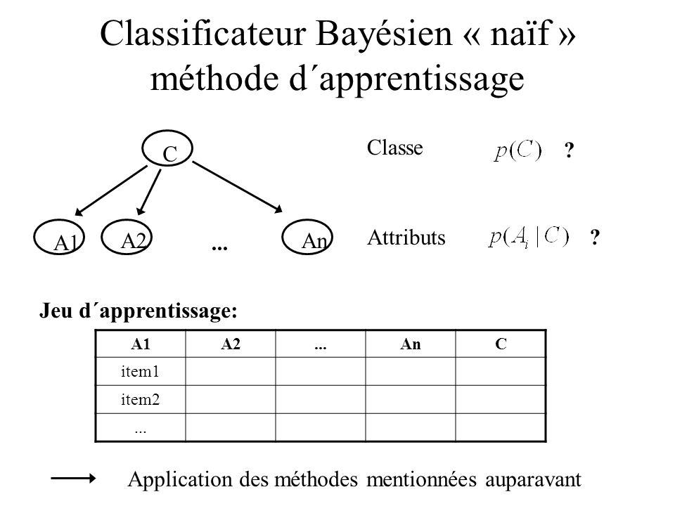 Classificateur Bayésien « naïf » méthode d´apprentissage