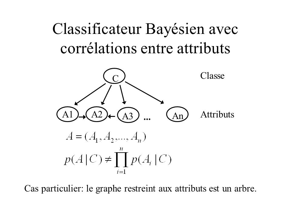 Classificateur Bayésien avec corrélations entre attributs
