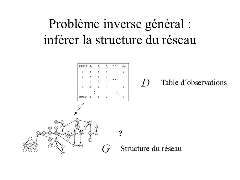 Problème inverse général : inférer la structure du réseau