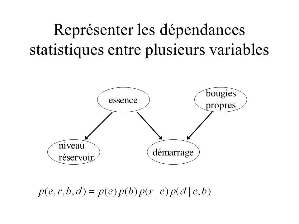 Représenter les dépendances statistiques entre plusieurs variables
