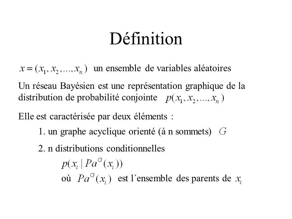 Définition un ensemble de variables aléatoires