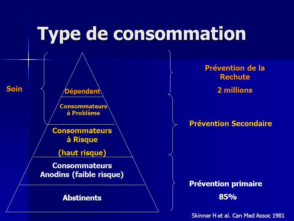 Type de consommation Prévention de la Rechute 2 millions Soin