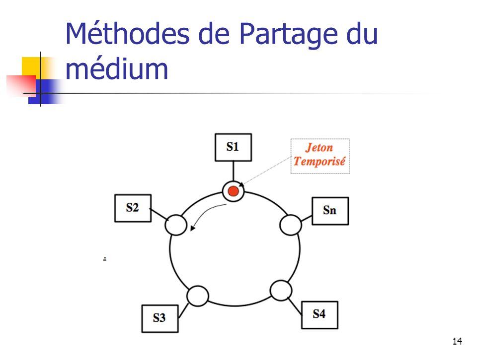 Méthodes de Partage du médium