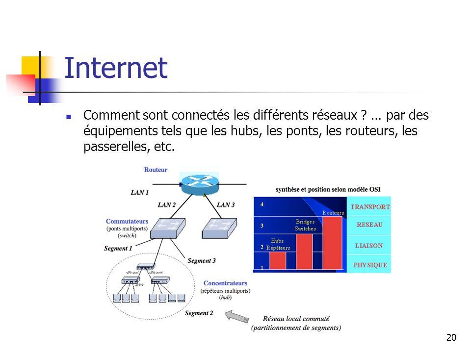 Internet Comment sont connectés les différents réseaux .
