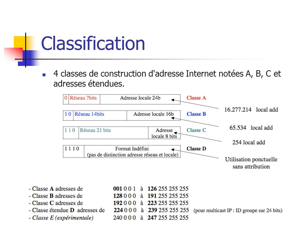 Classification 4 classes de construction d adresse Internet notées A, B, C et adresses étendues.