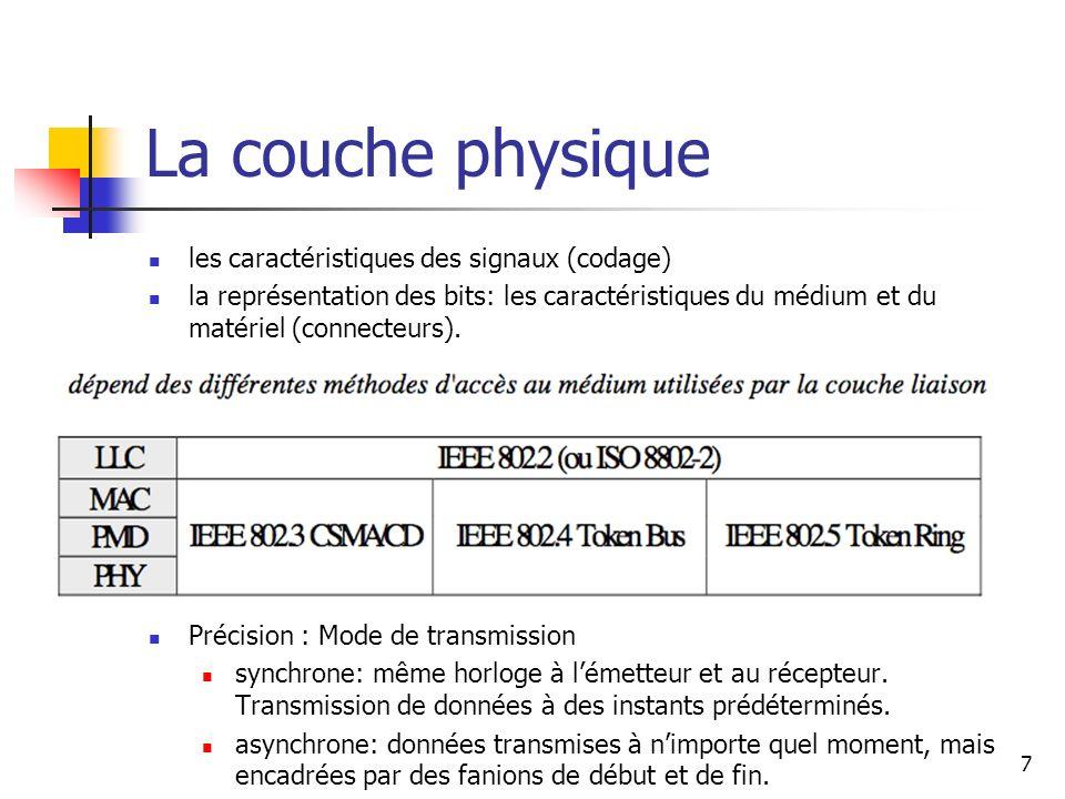 La couche physique les caractéristiques des signaux (codage)