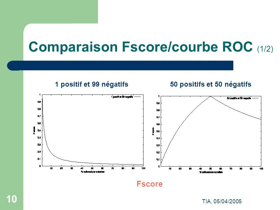 Comparaison Fscore/courbe ROC (1/2)