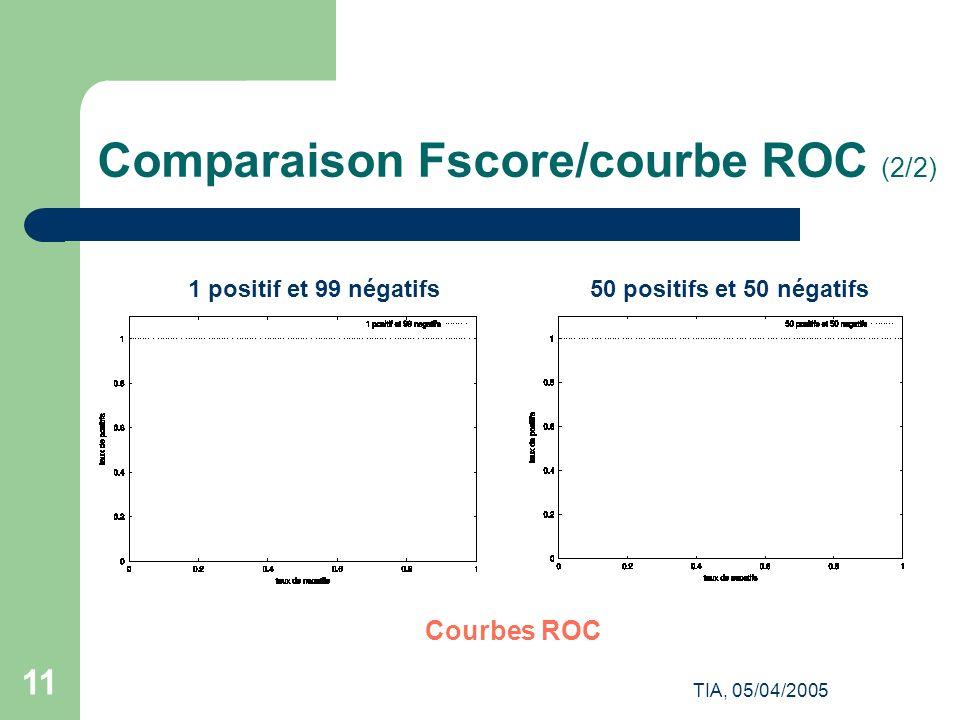Comparaison Fscore/courbe ROC (2/2)