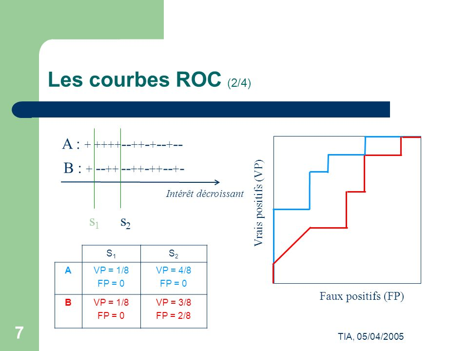 Les courbes ROC (2/4) s1 s2 A : + ++++--++-+--+--