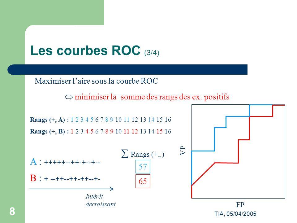 Les courbes ROC (3/4)  Rangs (+,.) A : +++++--++-+--+--