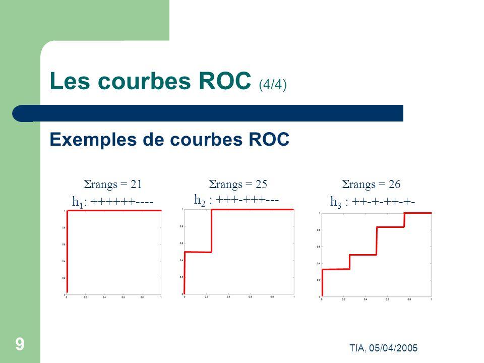 Les courbes ROC (4/4) Exemples de courbes ROC h1: ++++++----