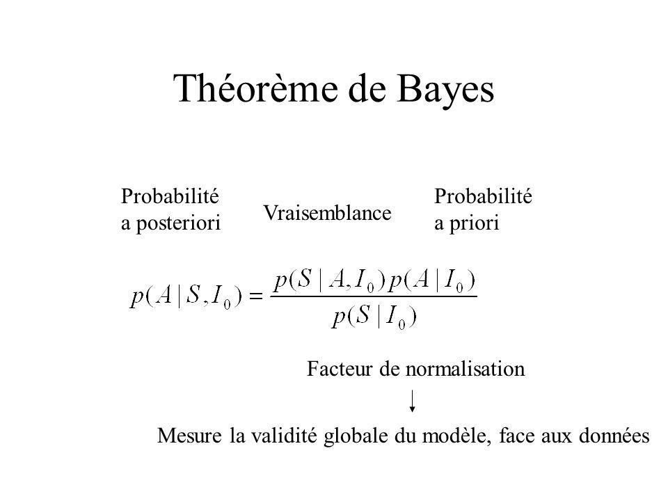 Théorème de Bayes Probabilité a posteriori Probabilité a priori