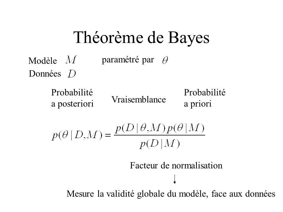 Théorème de Bayes Modèle paramétré par Données Probabilité