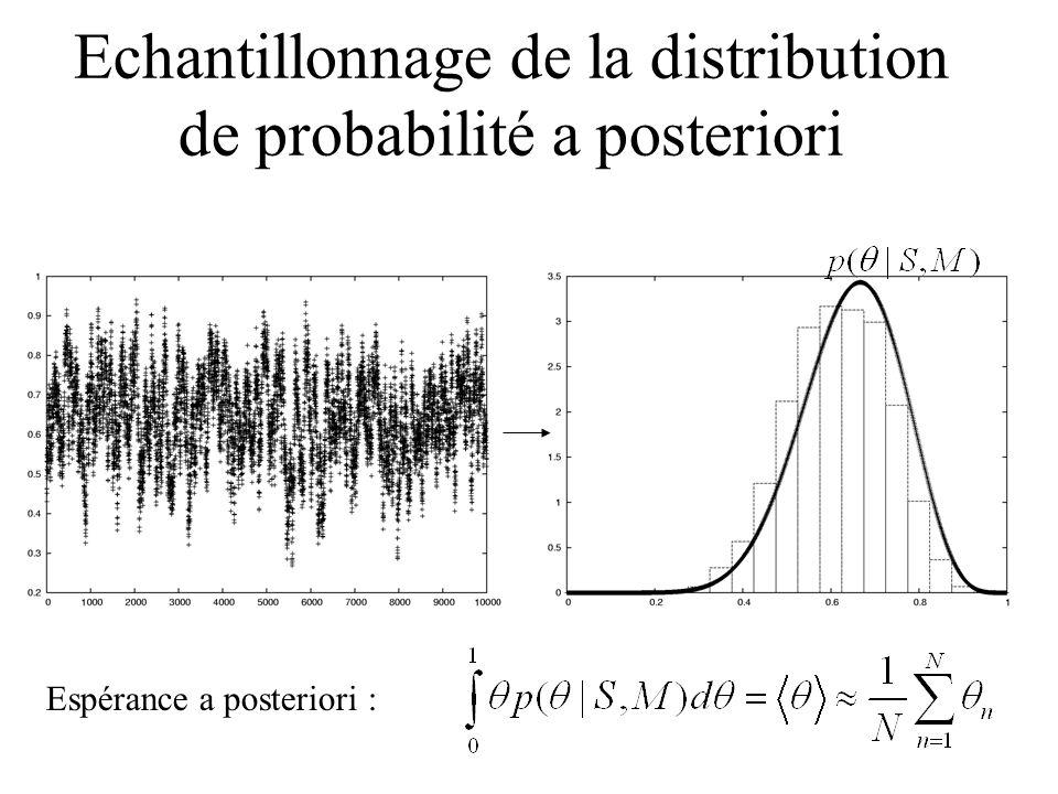 Echantillonnage de la distribution de probabilité a posteriori