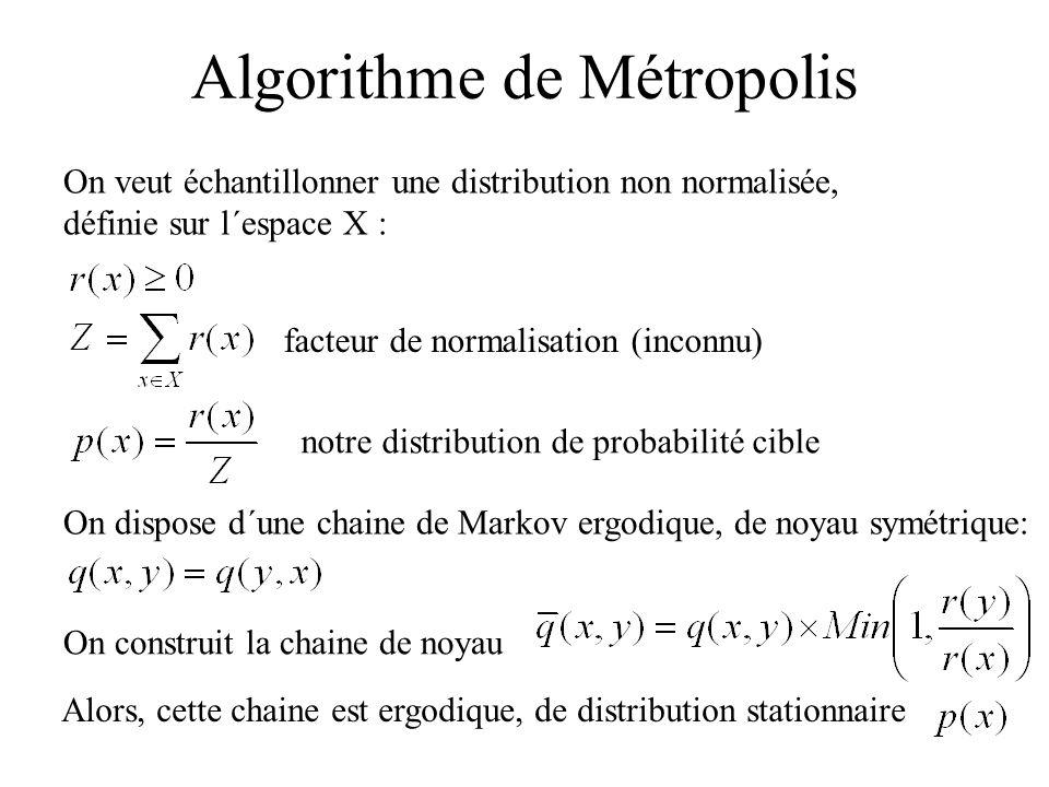 Algorithme de Métropolis